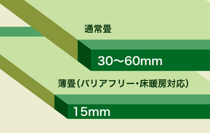 厚さの比較