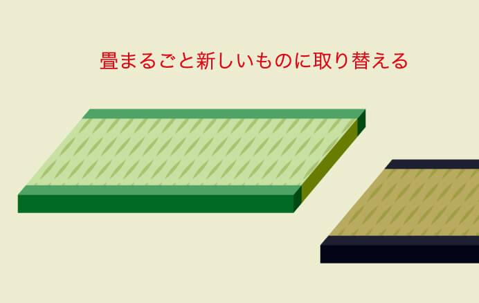 新畳の図解