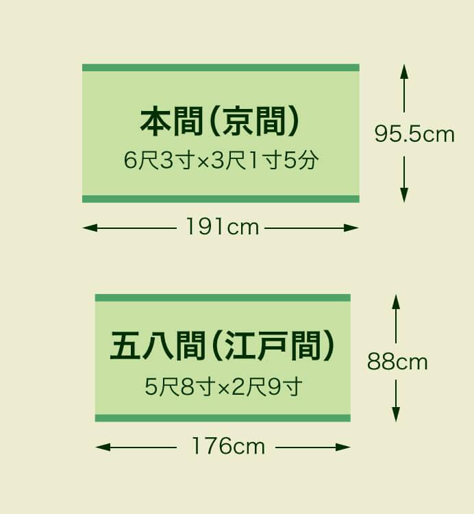 畳サイズの図解